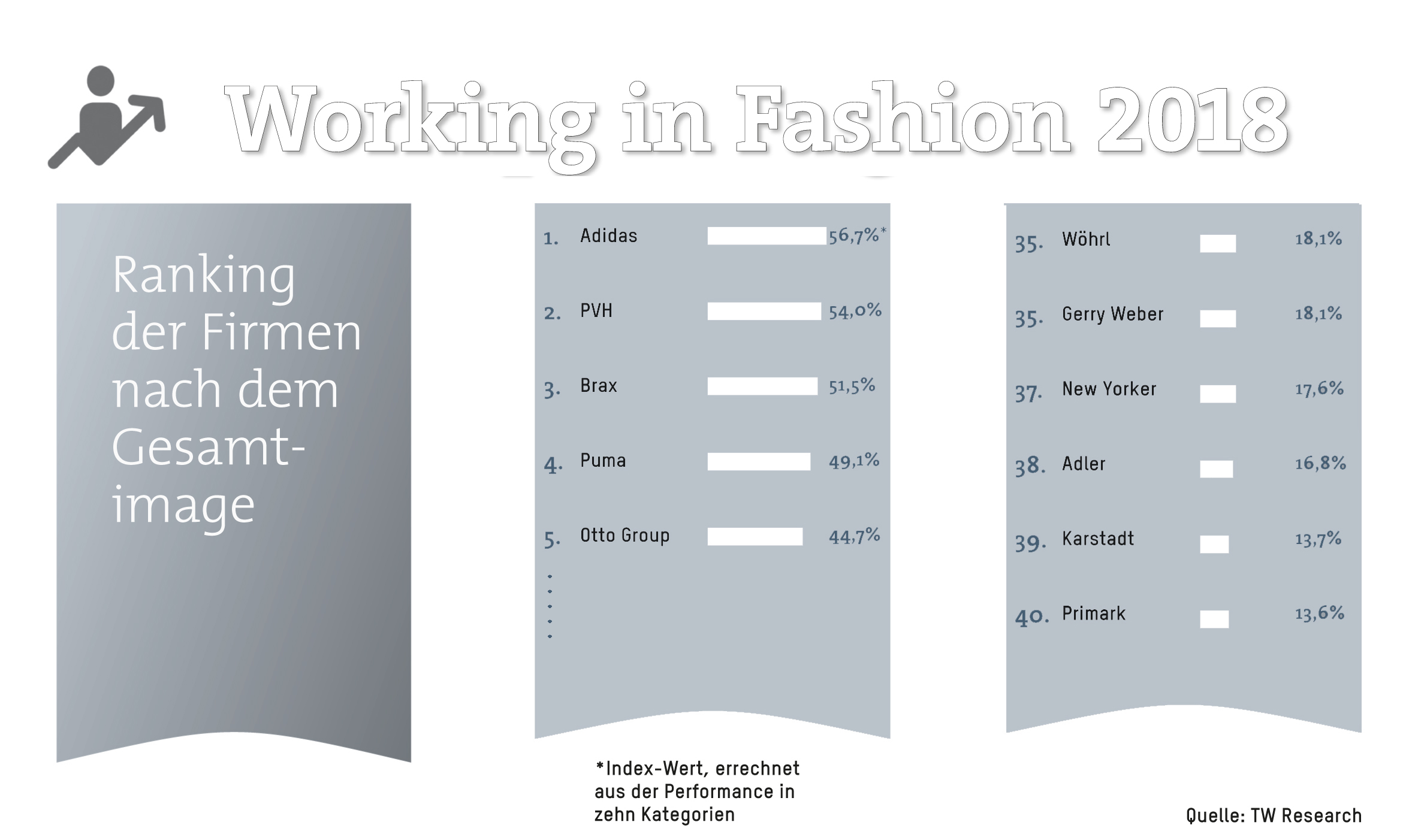 adidas ist deutschlands beliebtester mode arbeitgeber auf den nchsten pltzen im image ranking folgen die pvh gruppe ua tommy hilfiger calvin klein - Primark Online Bewerbung