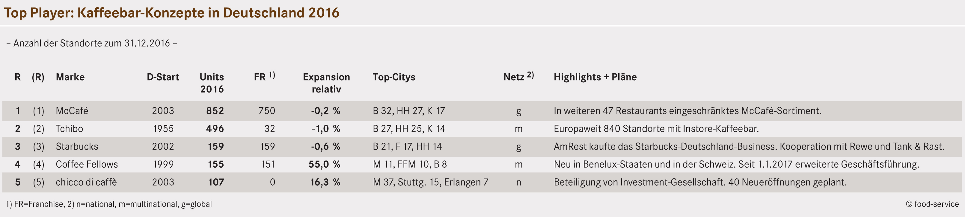 b50274de49bcbd Deutschland  Exklusives Kaffeebar-Ranking 2016 ()