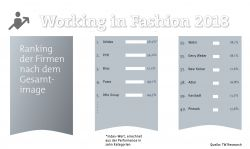 "TW-Studie ""Working in Fashion 2018"""